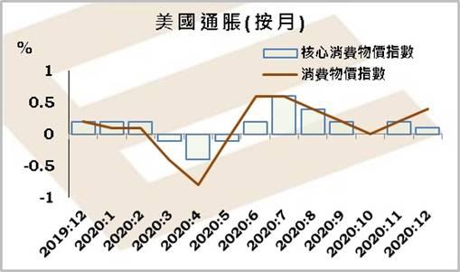 英皇EMXpro:汽油价格上升支持标题通胀,基本通胀仍然低迷