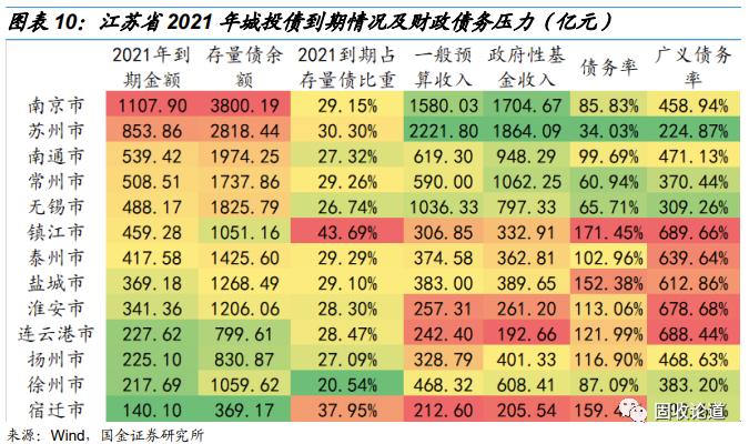 【国金研究】今年哪些地区城投债到期压力比较大?