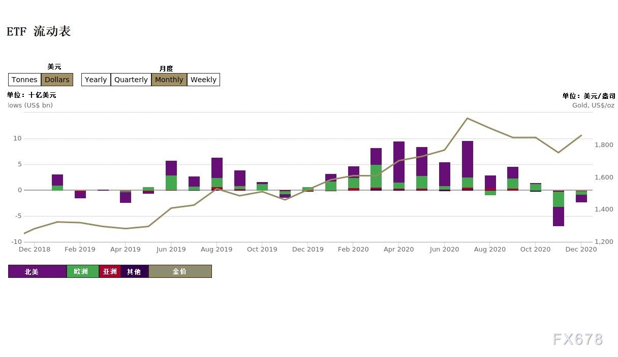 ETF井喷之年过后金价何去何从?利多因素犹在,但回调风险已不容小视