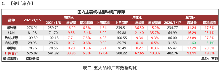 Mysteel:【聚焦钢铁产业数据】系列报告—限电影响低于预期,供应基本持稳,市场累库逐渐加速