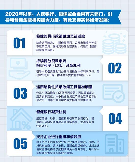 1.5万亿元:金融系统合理让利市场主体 助推中国经济增速转正