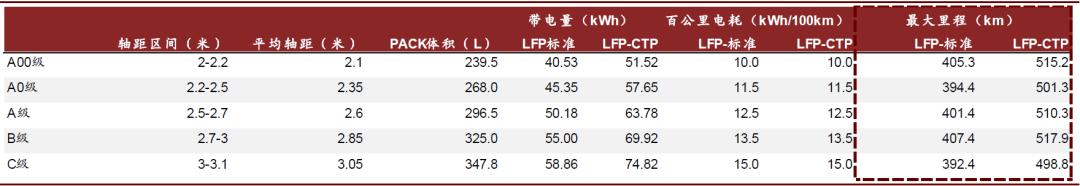中金:铁锂正极景气周期开启,供给格局清晰