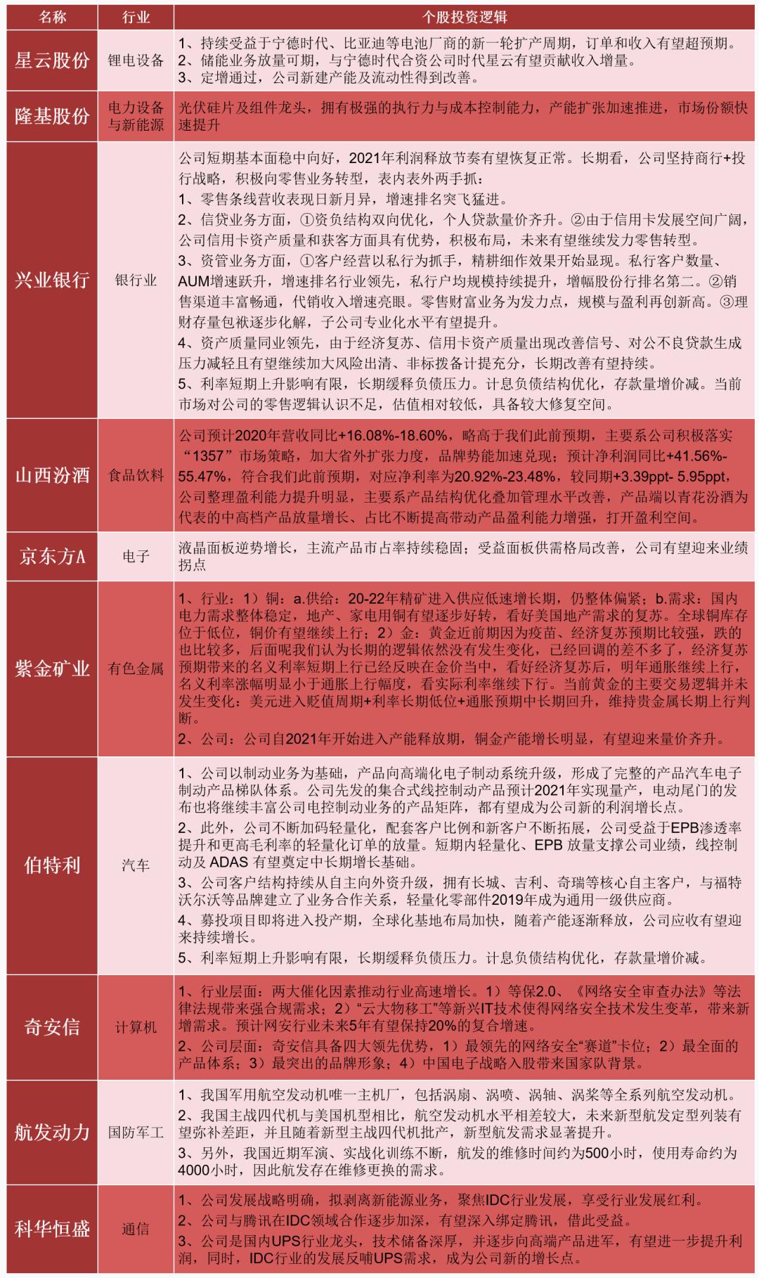 【民生证券研究院】晨会纪要20210114