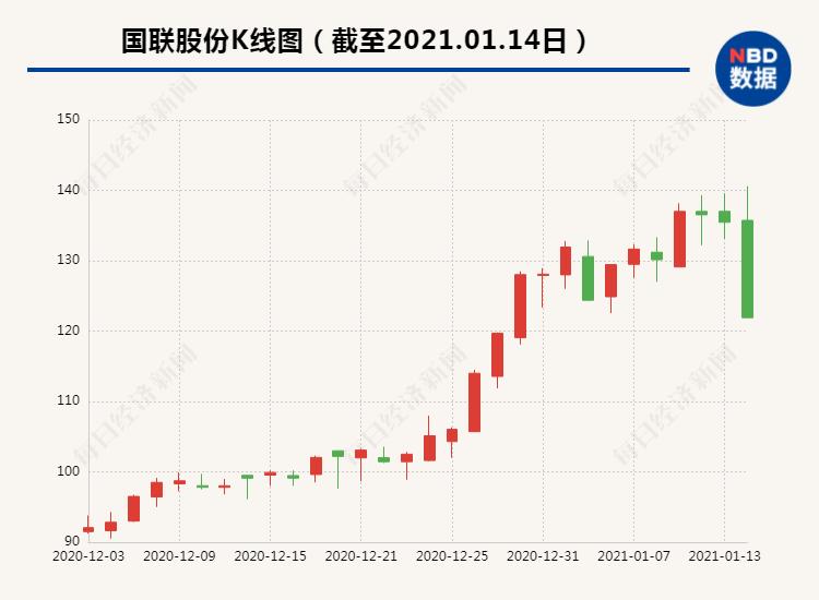 国联股份遭遇一字断魂刀15分钟砸跌停:1.4万股民崩溃 发生了什么