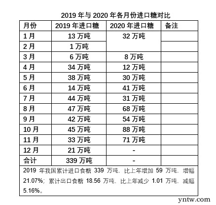 中国2020年进口糖将超500万吨 保税仓大量堆积 今年一季度将减少进口 国际糖年涨15%