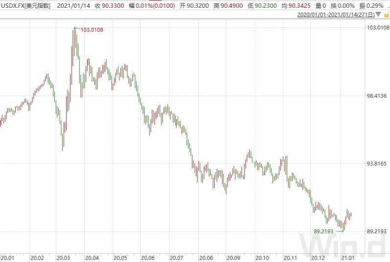担忧美联储政策将突然逆转?凯雷:放宽心