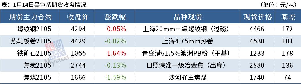 Mysteel晚餐:钢材社库续增,电炉钢成本再涨60元