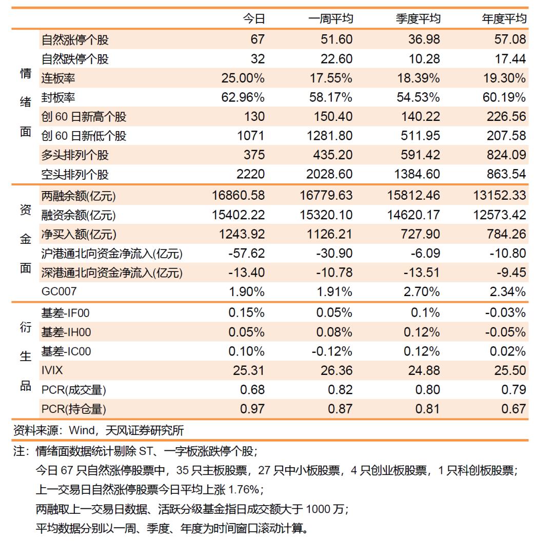 沪指震荡跌近1%,科技股逆市走强