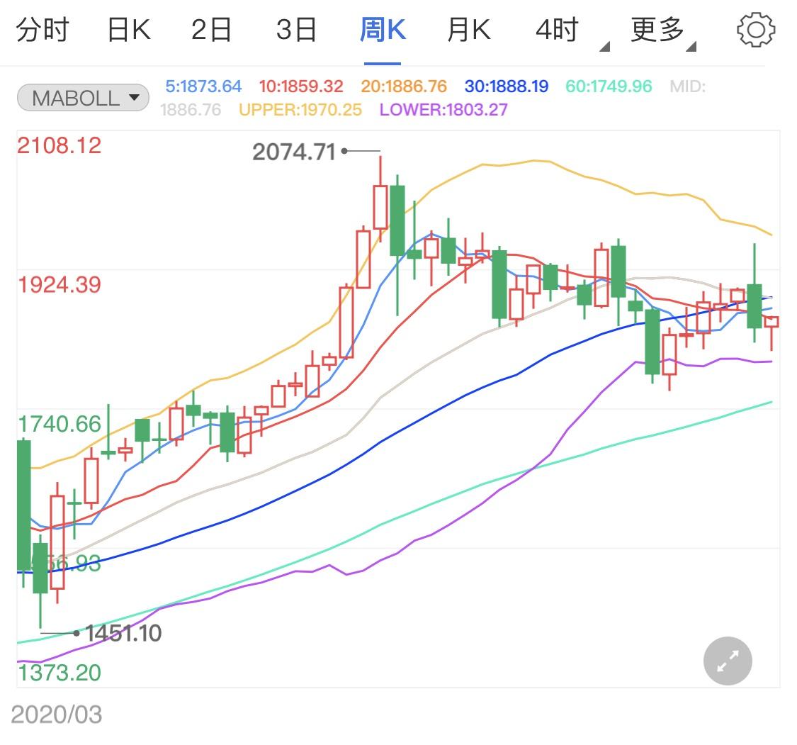 两大主力消息到来 黄金价格波幅加剧