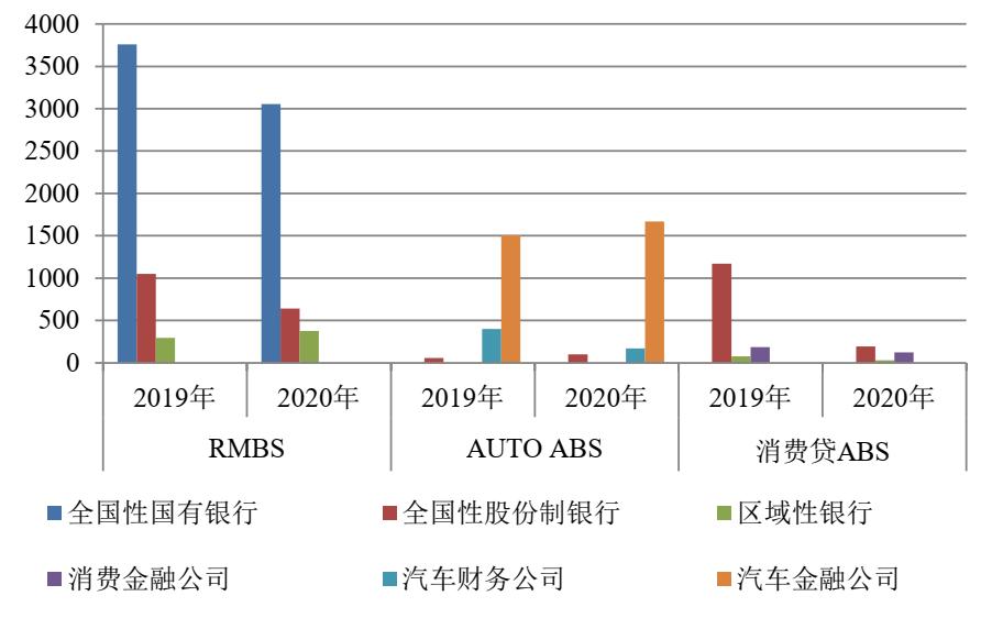 专题丨2020年零售类ABS大赏:中国RMBS市场发展空间广阔