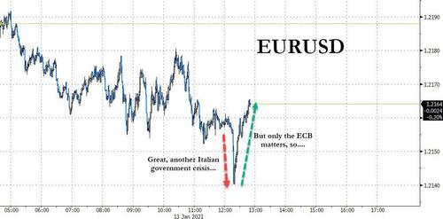 这国恐再陷政治混乱 两则消息传来欧元上蹿下跳