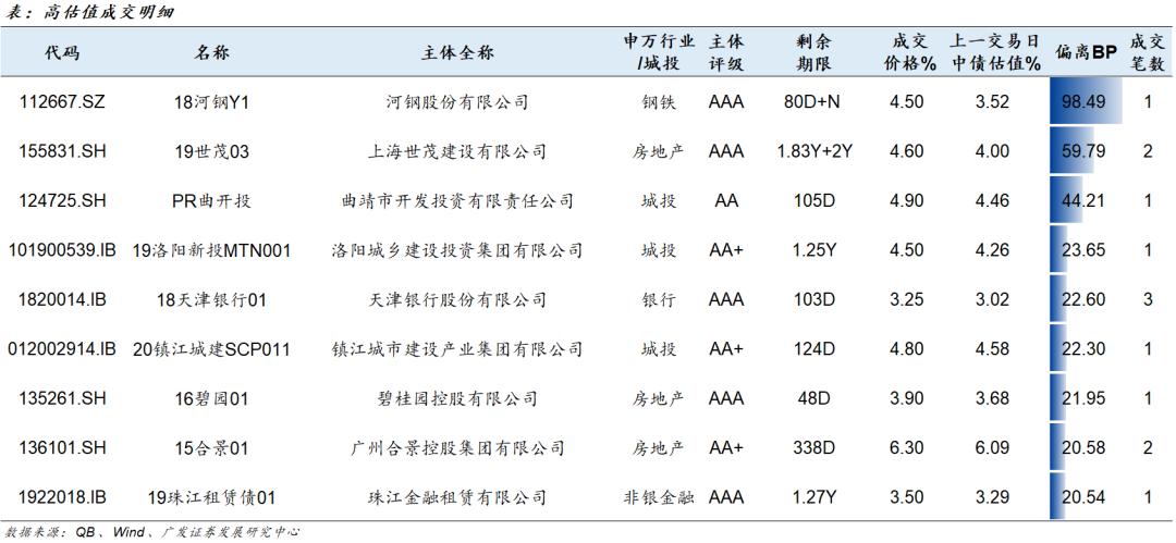 信用负面跟踪20210113