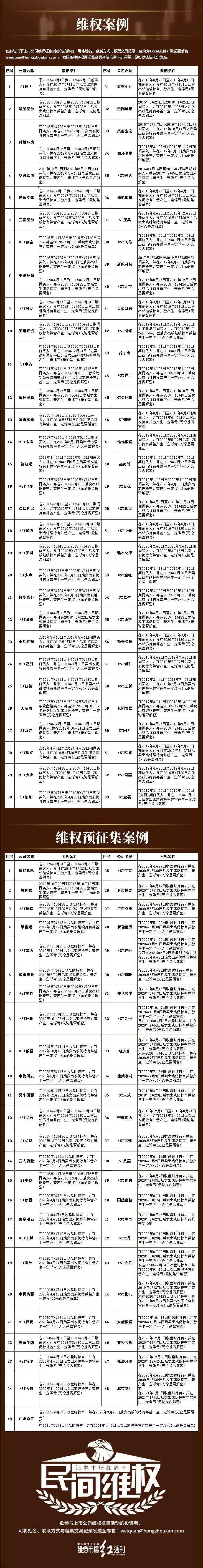 民间维权 | *ST金钰:难逃退市命运 1月21日进入退市整理期
