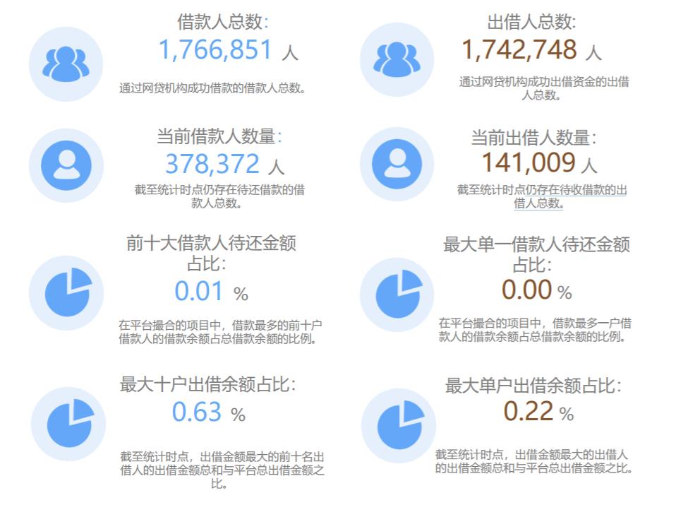 """""""P2P第一股""""宜人贷关停 涉及14.1万出借人"""