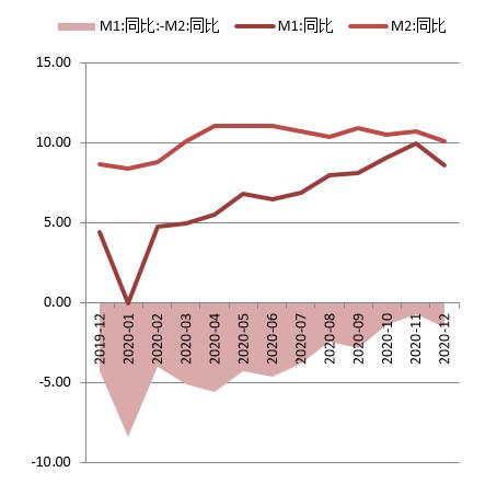 【鑫元宏观数据点评】社融回落 货币增速下降