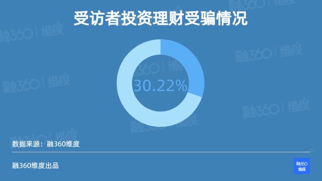 融360 简普科技《维度》报告:超过三成受访者遇过理财投资陷阱 90后受害最深