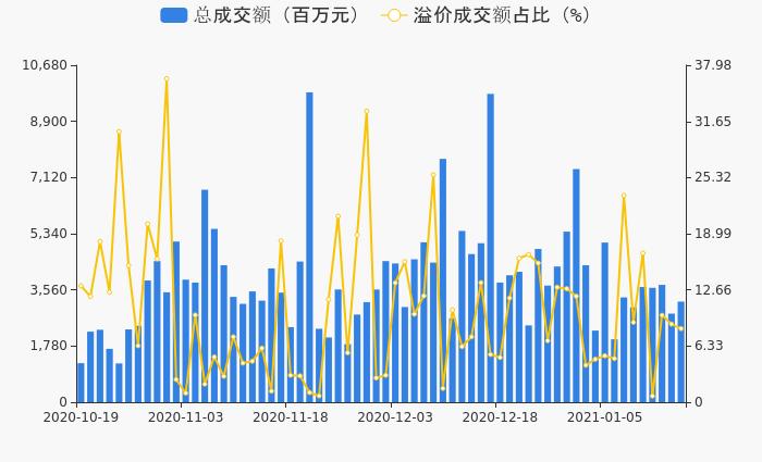沪深两市1月15日67只个股发生141笔大宗交易 共成交31.88亿元