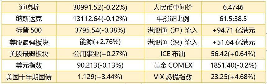 港股盘前 | 港股ADR跌0.49% 小米ADR一度闪崩14%