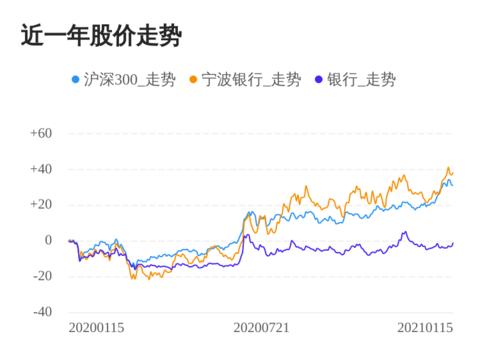 宁波银行01月15日继续上涨,股价创历史新高