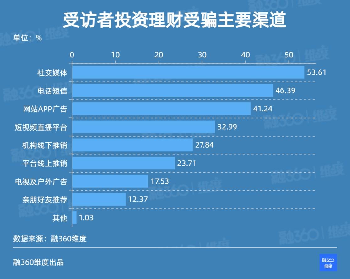 融360 简普科技《维度》报告:国民金融防骗知识薄弱 深入了解者仅有14.33%