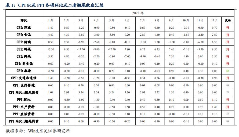 12月物价数据点评:CPI同比、环比由降转涨,PPI同比降幅收窄