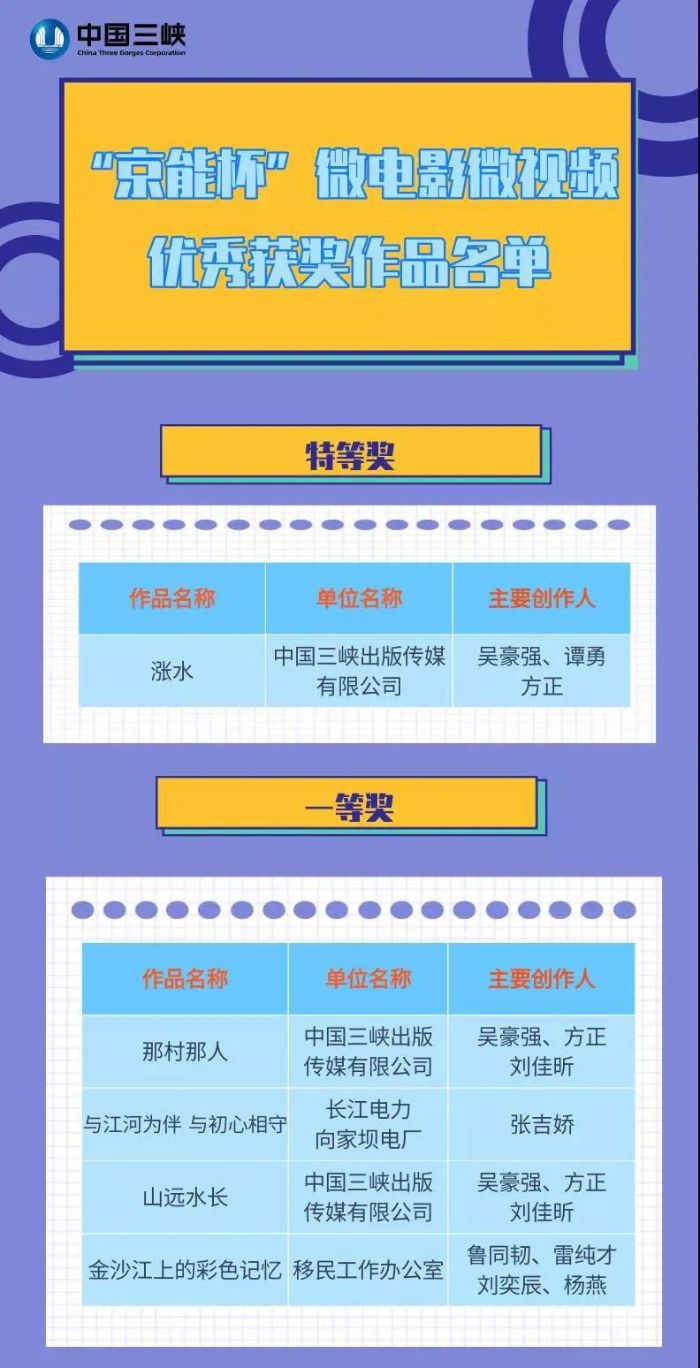 """三峡集团18个微电影微视频作品荣获""""京能杯""""大奖"""