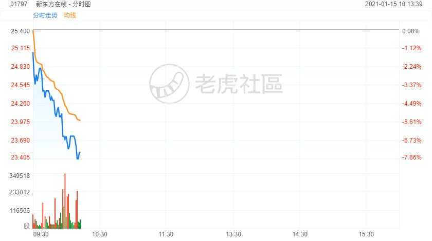 新东方在线跌近8%,此前遭大摩降目标价至18港元