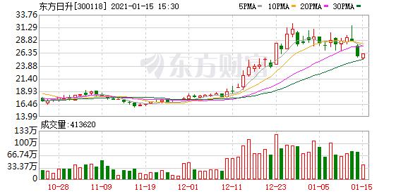 东方日升:控股股东林海峰质押2408万股