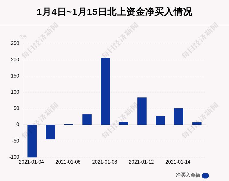 1月15日沪深股通净流入8.02亿,其中12.874亿都买了它