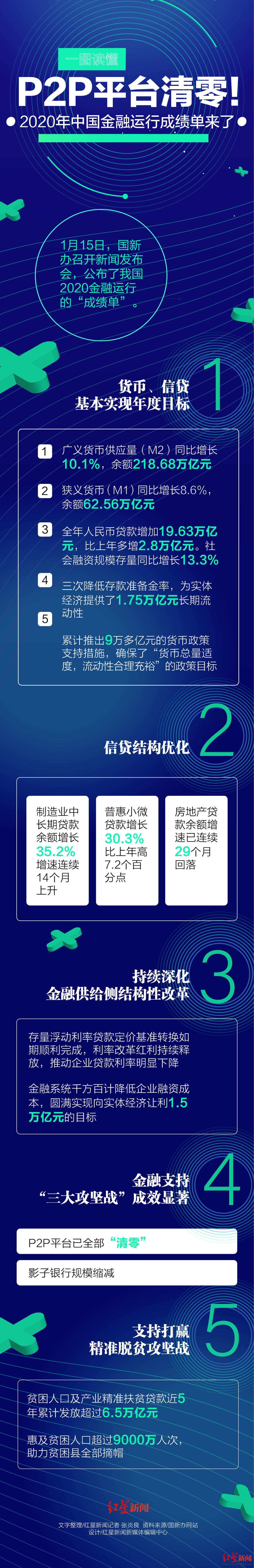 一图读懂:P2P平台清零!2020中国金融运行成绩单来了图片
