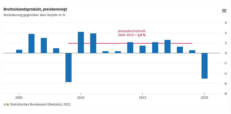 德国2020年经济萎缩5% 德联邦经济部长:对经济复苏充满信心