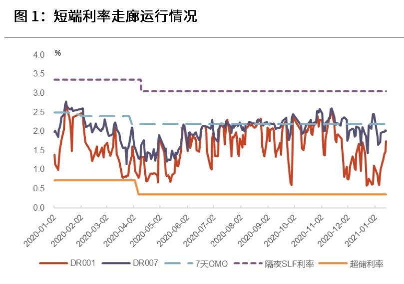 光大证券:资金面仍宽松 此前债市加杠杆显著