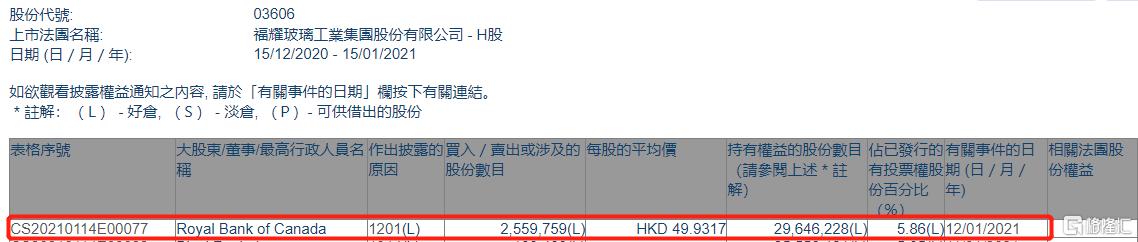 福耀玻璃(03606.HK)遭加拿大皇家银行减持255.98万股