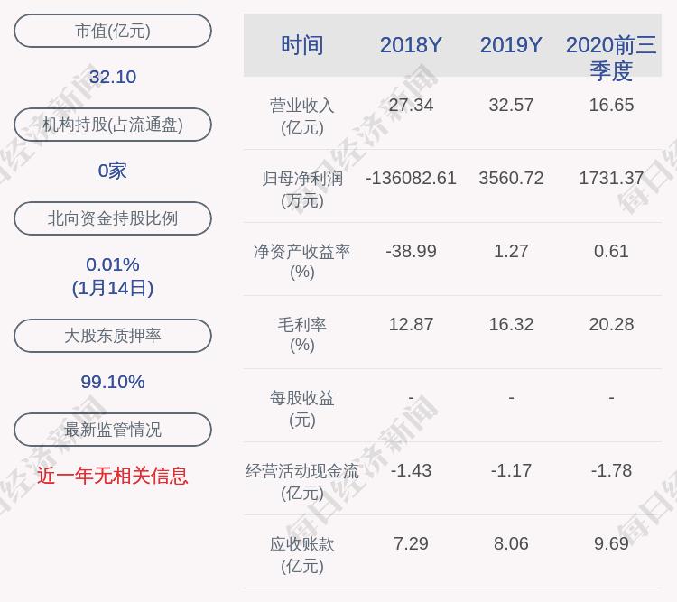 荣联科技:山东经达与公司实际控制人王东辉、吴敏签署了《股份转让框架协议》, 股票1月18日复牌