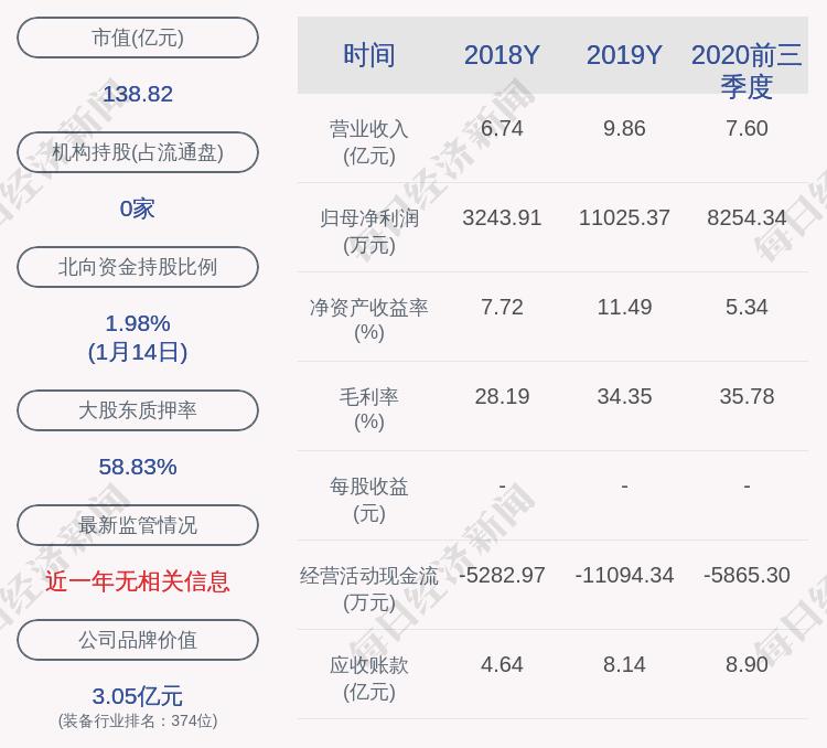 至纯科技:近3个交易日上涨23.22%,无未披露的重大信息