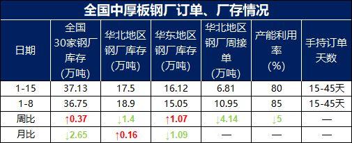 兰格调研:全国中厚板钢厂周生产情况(1.15)--指标表现良好