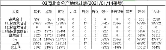 兰格视点:钢厂到货增加需求萎缩 本周北京库存继续大幅上升