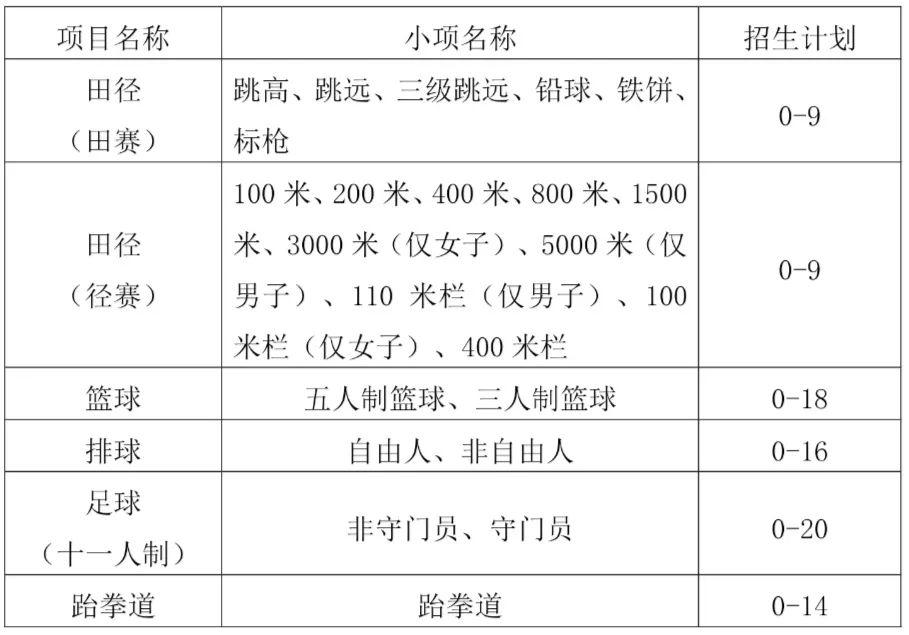 权威发布   河南师范大学2021年运动训练专业招生章程图片