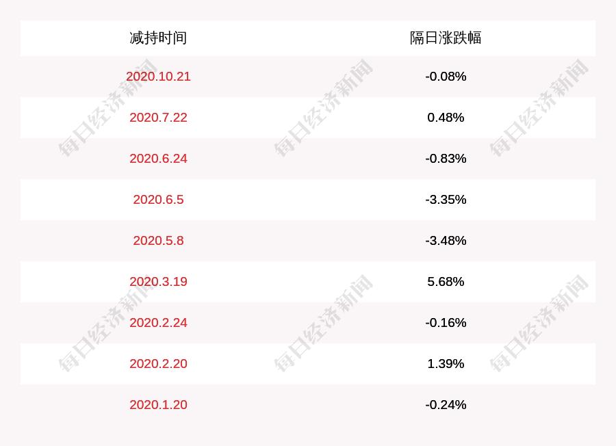 健帆生物:董事兼副总经理唐先敏减持计划完成,减持股份数量约499万股