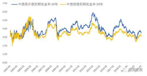 李奇霖:债券收益率曲线与利差分析