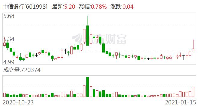 中信银行石家庄分行云端服务外贸企业