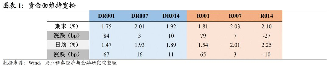 【兴证固收.利率】数据密集公布,长端延续震荡 ——利率回顾(2021.1.11-2021.1.15)