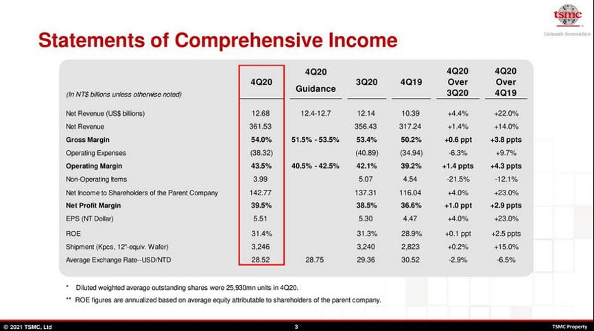 台积电(TSM.US)20Q4业绩会议纪要:2020年-2025年长期收入复合年增长率将达到10%-15%
