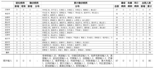 2021年1月15日0时至24时山东省新型冠状病毒肺炎疫情情况图片