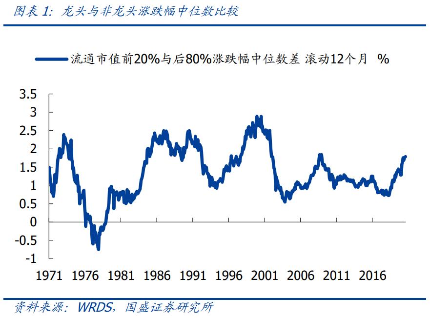 国盛策略:美股龙头跑赢40年 未来A股龙头价值重估仍将继续