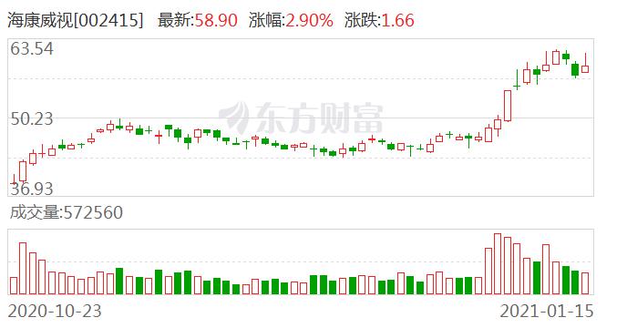 海康威视:约4559.18万股限售股1月20日解禁 占比0.488%