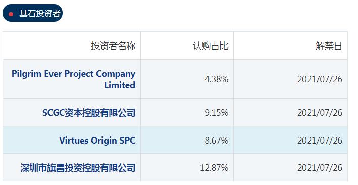 港股打新 |星盛商业(06668)商用物业运营服务供应商 孖展超购近218倍