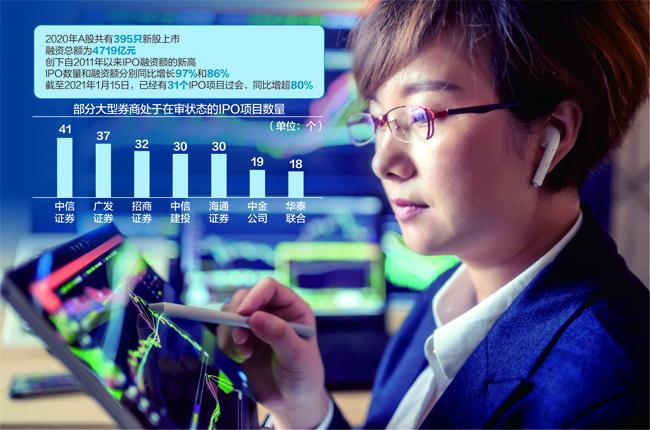 2020年395只新股上市,2021年前15天过会数同比增超80% 民生证券3单IPO过会 暂领先