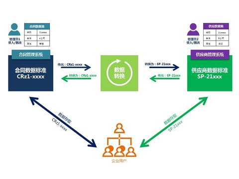 行业透视 | 主数据分发机制,探索房企数据共享新模式