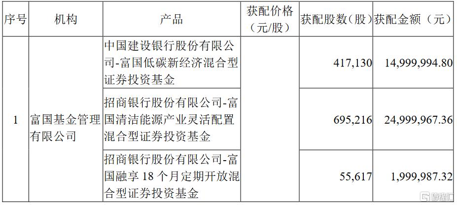 湘油泵(603319.SH)披露定增报告书:富国基金、中国华融等参投